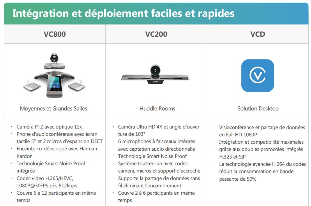 Yealink Bundle VC800 VC200